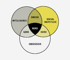 Nerd Geek Dork Venn Diagram Nerd Venn Diagram Gifts Gift Ideas Zazzle Uk