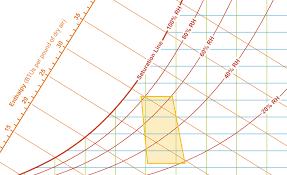 Comfort Zone Psychrometric Chart Daniel Overbey Blog The Psychrometric Chart Explained