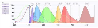 Newsletter Flow Dictionary Fluorofinder