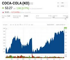 Coca Cola Stock History Chart Coca Cola Hits A Record High After Smashing Profit Estimates