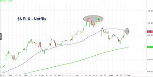 Has Netflix Out Binge Watched Itself See It Market