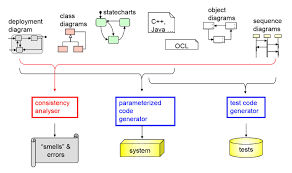 se rwth  topic     generative software engineering     sch   developed a flexible  modular and reusable generator for the uml p based on the monticore language workbench   krv     gkr  a