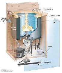 Washer Not Draining Or Spinning Diy Washer Repair Good Ideas Pinterest Washer Washing