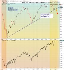 Bullish Percent Charts S P 500 Bullish Percent Index Flashing Caution See It Market