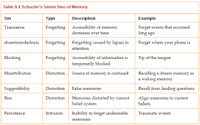 Openstax Psychology Chapter 8 Memory Top Hat