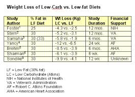 weight loss tables super size me blog