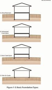Whatu0027s The Best Type Of House Foundation For Healthy Home Types Of House Foundations