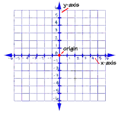 Axis Graph Graphing Equations And Inequalities The Coordinate Plane