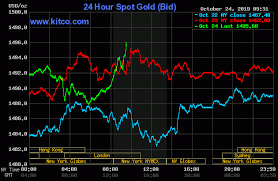 Gold Moves To Daily High Flirting With 1 500 Kitco News