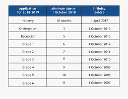 Age And Grade Level Chart Enrolment Policy Msb Pictures