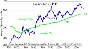 The Big News Is A Weaker Yen Seeking Alpha