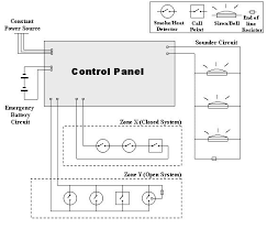 fire alarm control panel wikiwand fire alarm wiring schematic at Fire Alarm Wiring Diagram Single Loop