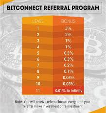 Bitconnect Referral Chart Mlm News