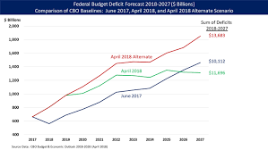 Cbo Budget Pie Chart Deficit Reduction In The United States Wikiwand