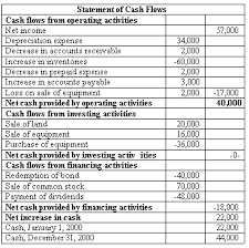 cash statements june 2019 cfa level 1 cfa exam preparation study notes practice