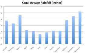 Hawaii Rainfall Chart Ultimate Kauai Weather Guide Including Rainfall