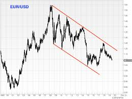 Euro Vs Dollar Chart Currency Corner How Low Can The Euro Go Moneyweek