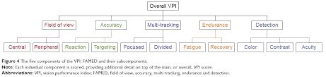 University Of Utah Index Score Chart Full Text Visual Function Digital Behavior And The Vision