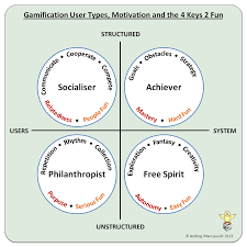 gamification user types and the keys fun uk gamification user types motivation and the 4 keys 2 fun