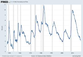 U S Unemployment Trends