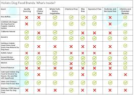 Food Comparison Chart Five Secrets About Dog Food Brand Comparison Chart That Has