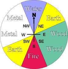 feng shui colors direction elememts. Feng Shui - Directions/elements/colours RE-Pinned Via Https:// Colors Direction Elememts D