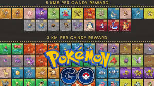 Pokemon Go Buddy Km Chart Pokemon Go Buddy Pokemon Tips Extra