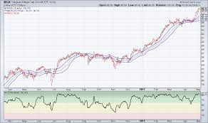 Market Direction And Trends Insights From Vanguard Etfs On