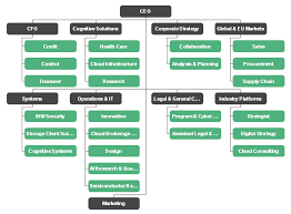 Production Department Flow Chart Manufacturing Organizational Charts