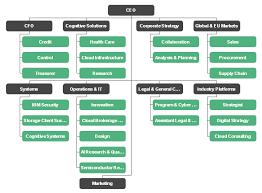 Company Organizational Chart Ceo Ibm Organizational Chart