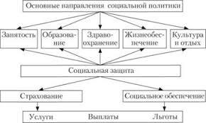 Принципы и функции социальной защиты Теория социальной работы Схема функционирования системы социальной защиты населения