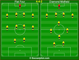 Soccer Lineups System Of Play Foundations Of The 4 4 2 Soccer
