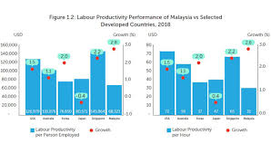 Malaysias Labour Productivity Growth Exceeds Singapore And