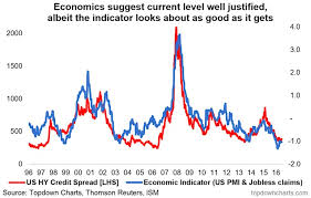 U S High Yield Credit Spreads Low As It Should Be See