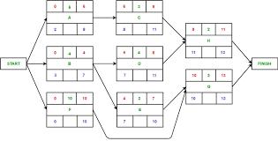Critical Path Charts Software Engineering Critical Path Method Geeksforgeeks