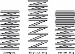 Progressive Suspension Spring Rate Chart Coil Spring Rates