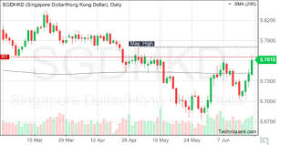 Techniquant Singapore Dollar Hong Kong Dollar Sgdhkd