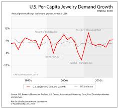 Three Decades Of U S Per Capita Jewelry Demand Growth Chart