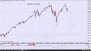 Stock Charts Technical Analysis Archives Finance Tube