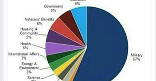 Us Tax Budget Pie Chart 47 Actual Us Discretionary Spending 2019 Pie Chart