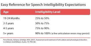 Age Based Speech Intelligibility Estimates Pena Brooks