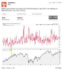 Put Call Ratio Is Falling To A Rarely Seen Extreme Level