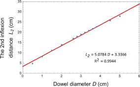 Dowel Bar Size Chart Optimal Design On Dowel Length For Cement Concrete Pavement