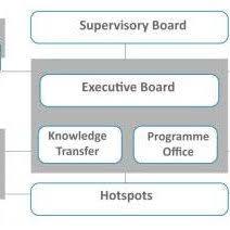 Organizational Structure Of Kfc Download Scientific Diagram