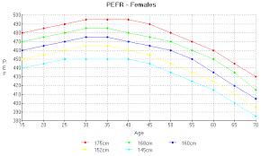 Peak Flow Meter Chart Peak Flow Normal Values