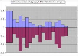 Реферат Отчет по преддипломной практике в ОАО Энергокурган  Рисунок 13 диаграмма качества исполнения функций