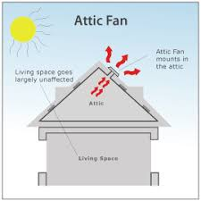 airscape whole house vs attic fans an attic fan