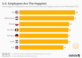 Chart U S Employees Are The Happiest Statista