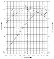 Реферат Тяговый и динамический расчет автомобиля ВАЗ  Тяговый и динамический расчет автомобиля ВАЗ 21093