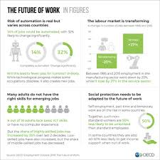 What Are Some Job Skills The Future Of Work Oecd